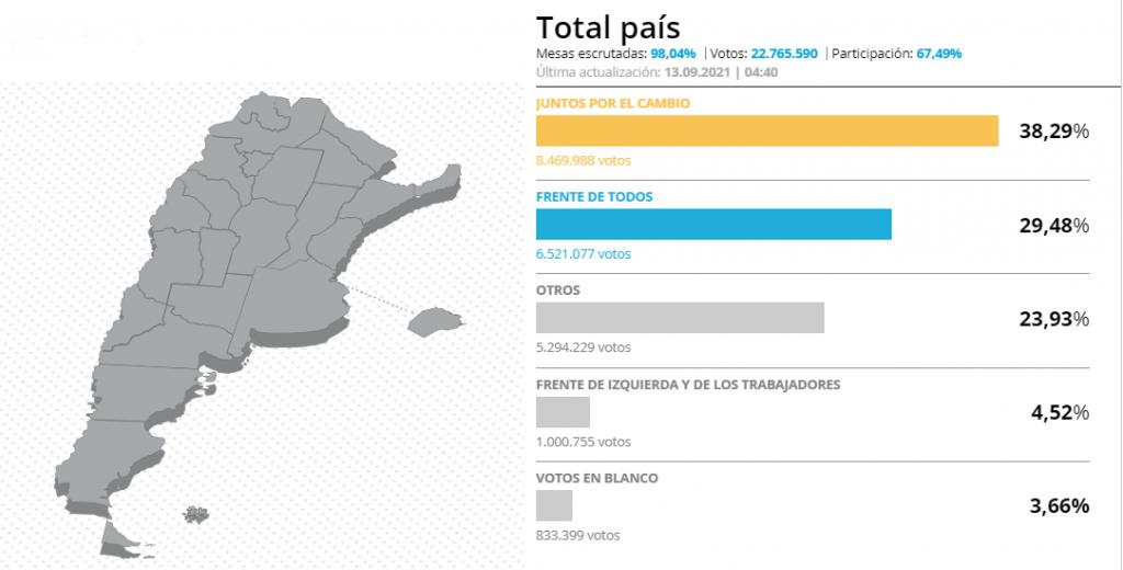 PASO 2021: los resultados provincia por provincia